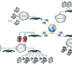 Multiple Site Networks